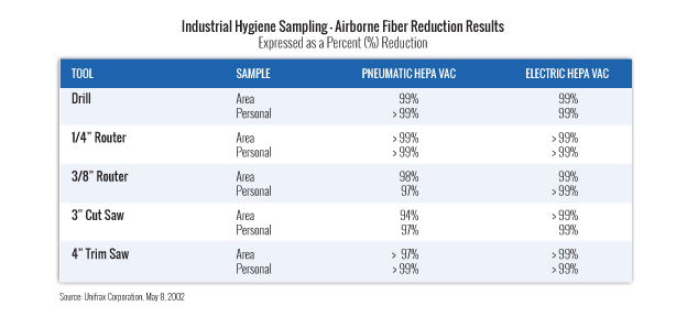 airborne-fiber-reduction-results